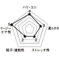 7034SC FOLKの生地グラフ
