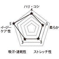 7058SC FOLKの生地グラフ