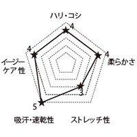 HI704 FOLKの生地グラフ