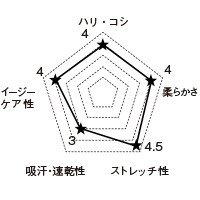 7053SC FOLKの生地グラフ